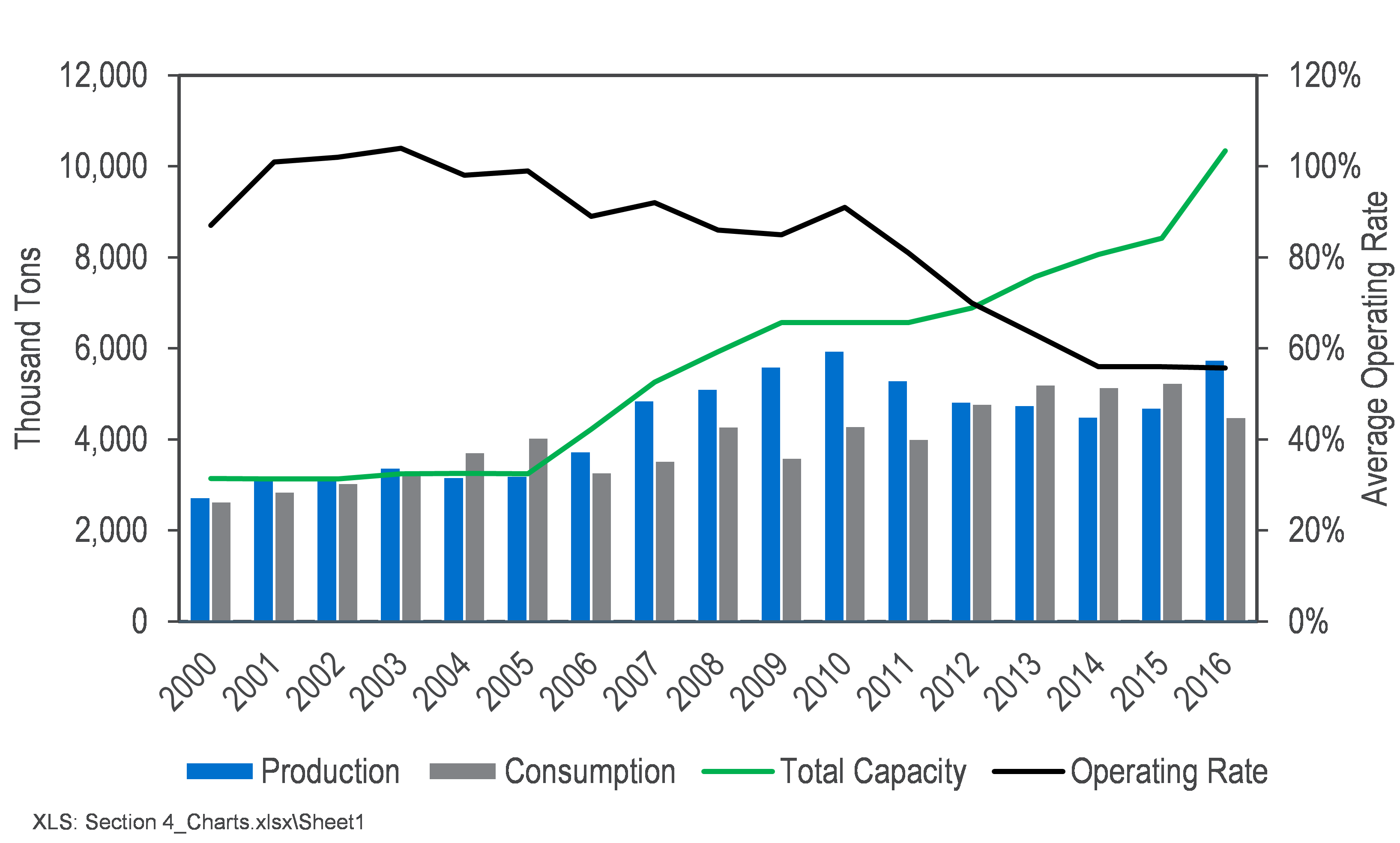 Africa: Natural Gas and Fertilizer Sector Outlook | Nexant