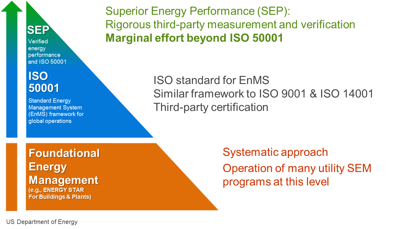 Fundamentals Of Strategic Energy Management Nexant