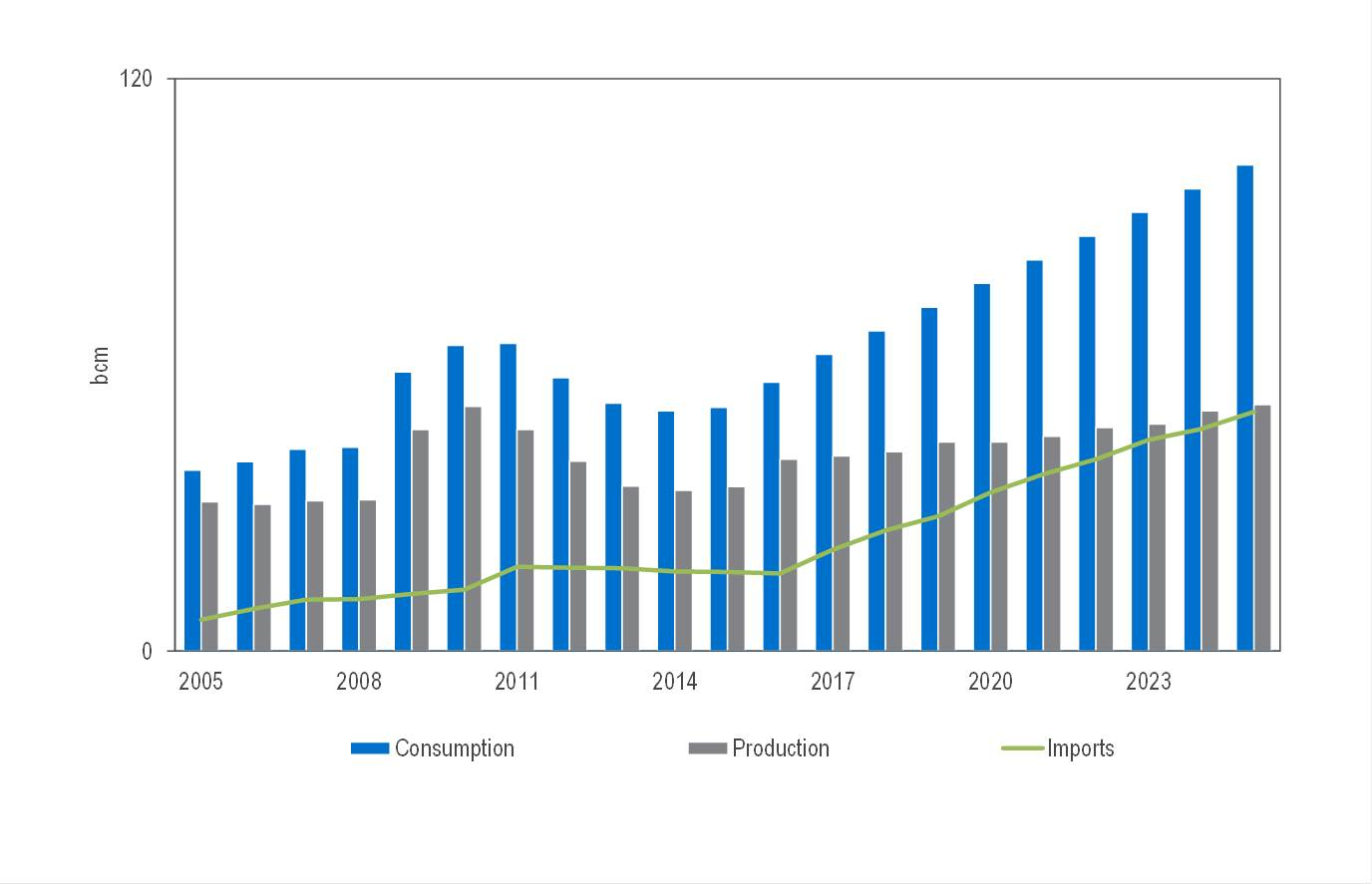 india natural gas market forecast and This report studies the global compressed natural gas (cng) vehicles market status and forecast, categorizes the global compressed natural gas (cng.