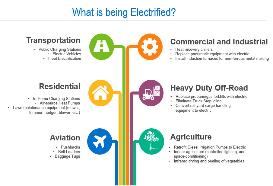 Electrification and the Utility of the Future | Nexant