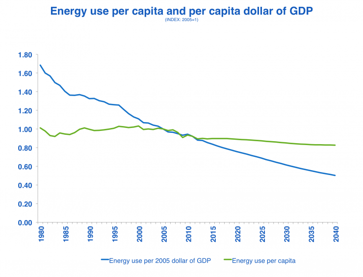 Energy use per capita and per capita dollar of GDP