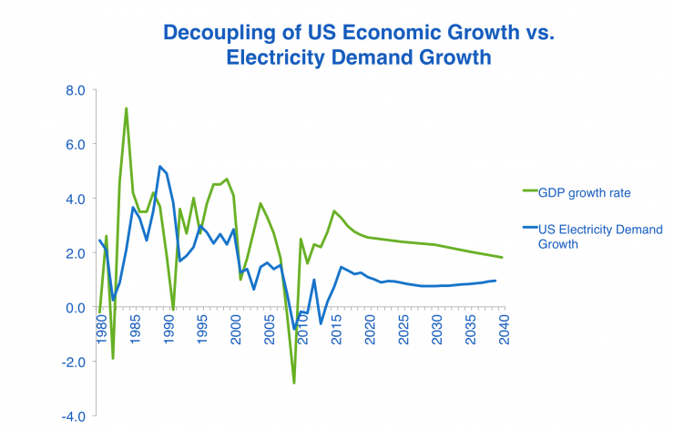 Decoupling of US Economic Growth versus Electricity Demand Growth