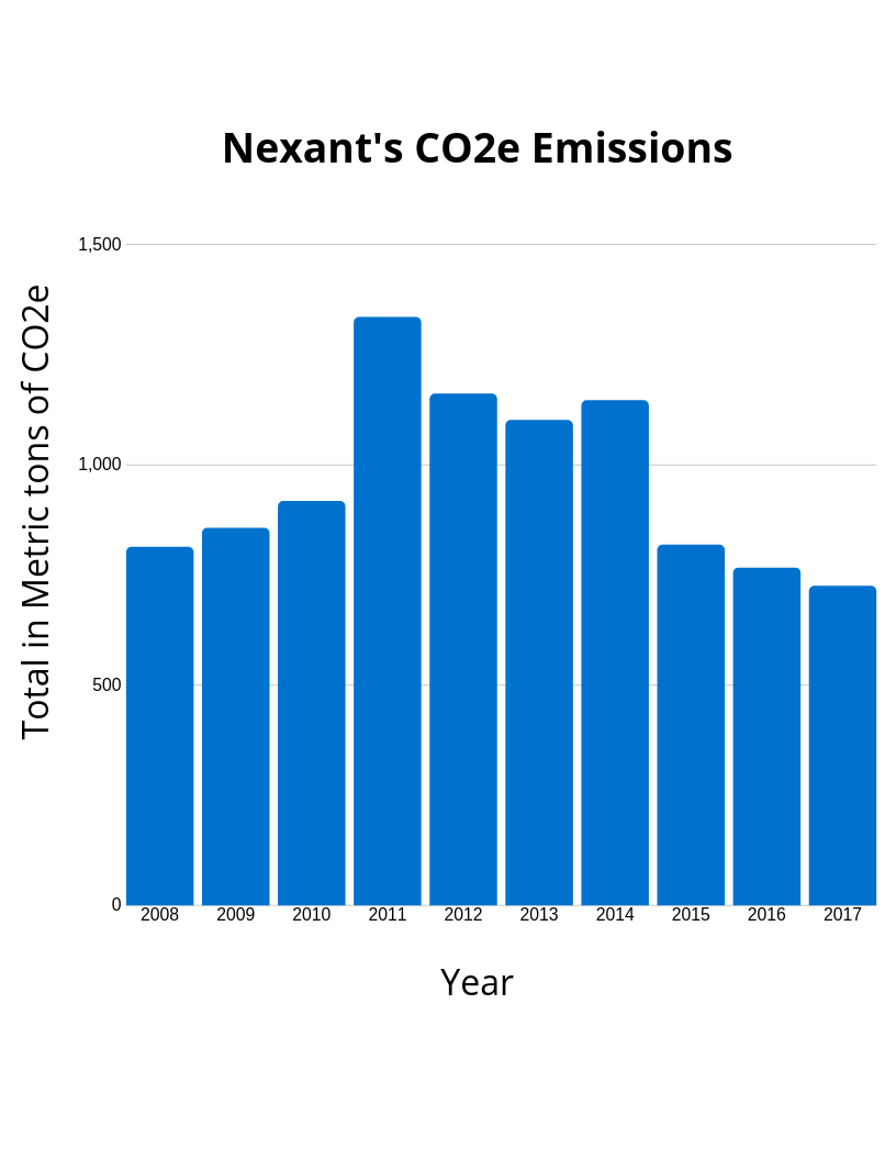 Nexant Lowers Carbon Footprint