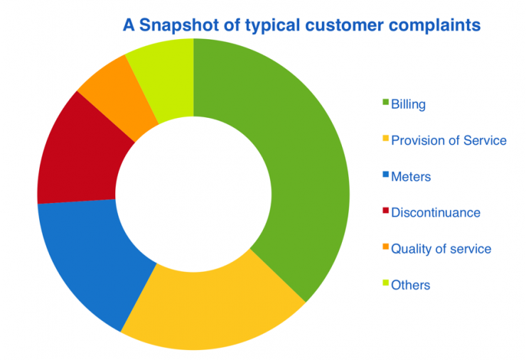A Snapshot of typical customer complaints